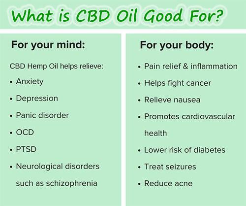 uses of CBD oil
